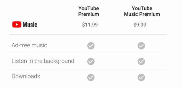 Phí đăng ký dịch vụ Youtube Premium là bao nhiêu?